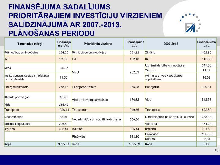 Finansējuma sadalījums prioritārajiem investīciju virzieniem salīdzinājumā ar 2007.-2013. plānošanas periodu