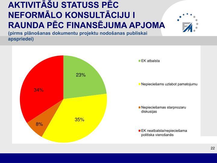 Aktivitāšu statuss pēc neformālo konsultāciju I raunda pēc finansējuma apjoma