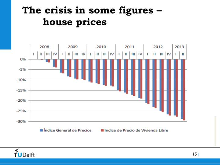 The crisis in some figures –