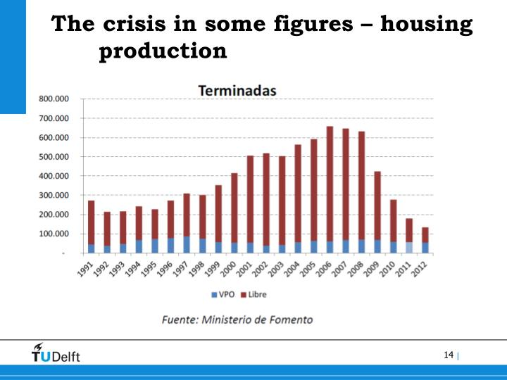 The crisis in some figures – housing production