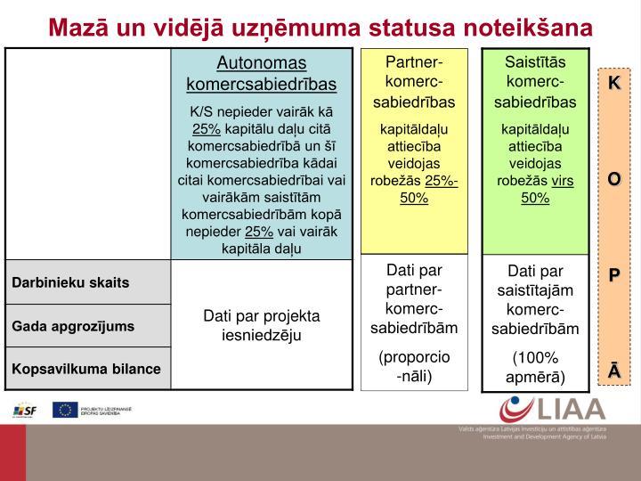 Mazā un vidējā uzņēmuma statusa noteikšana