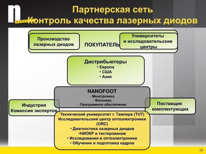 Партнерская сеть