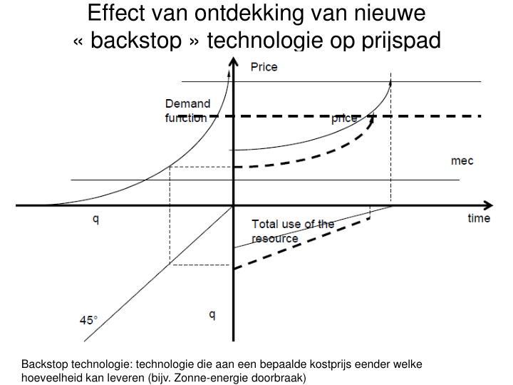 Effect van ontdekking van nieuwe «backstop» technologie op prijspad
