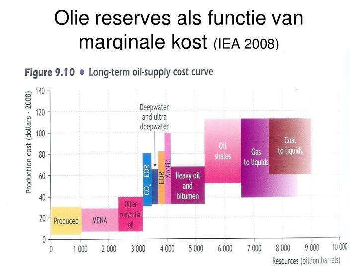 Olie reserves als functie van marginale kost