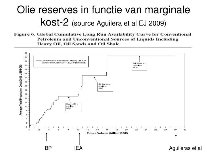 Olie reserves in functie van marginale kost-2