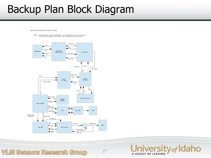 Backup Plan Block Diagram