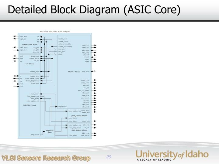 Detailed Block Diagram (ASIC Core)