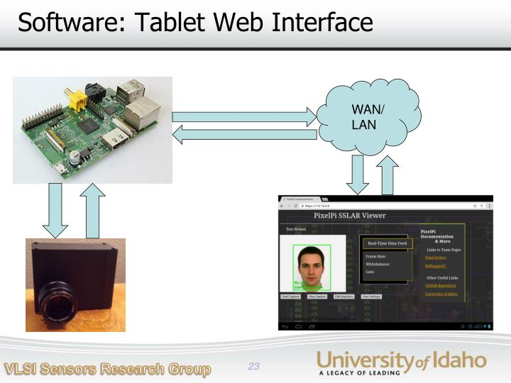 Software: Tablet Web Interface