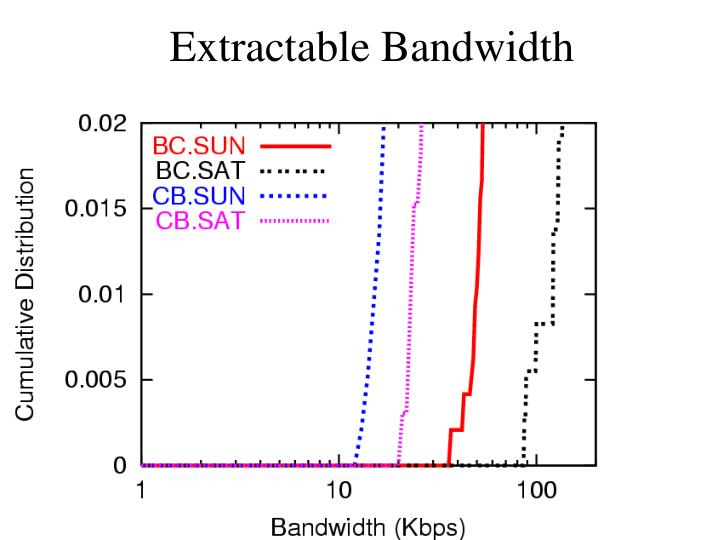 Extractable Bandwidth
