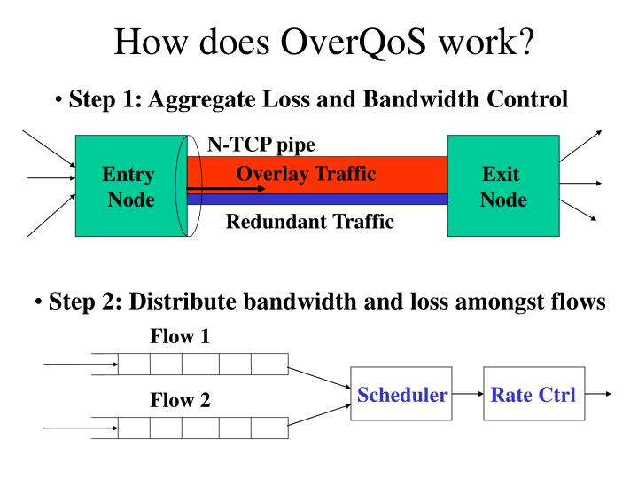 How does overqos work