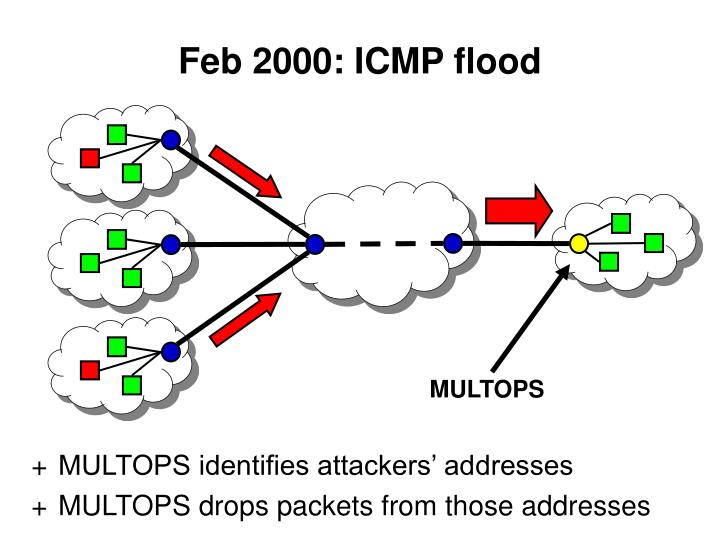 Feb 2000: ICMP flood