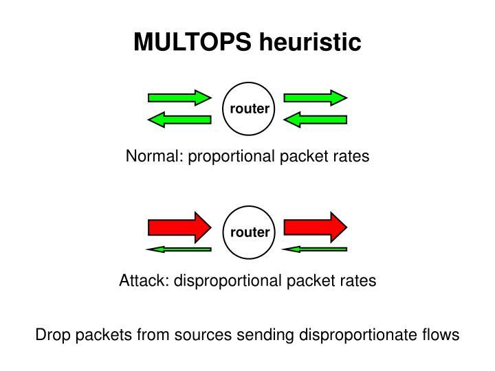 Multops heuristic