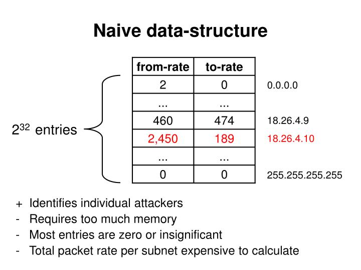Naive data-structure