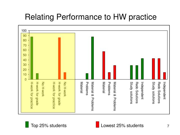 Relating Performance to HW practice