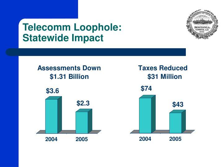 Telecomm Loophole: