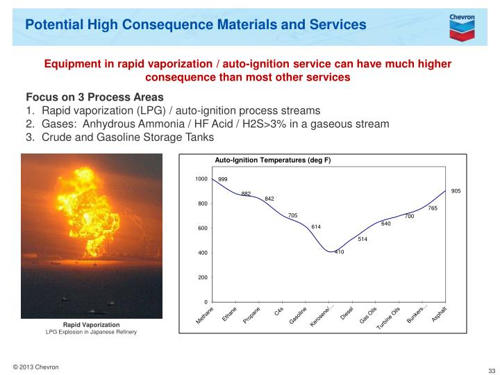 Potential High Consequence Materials and Services