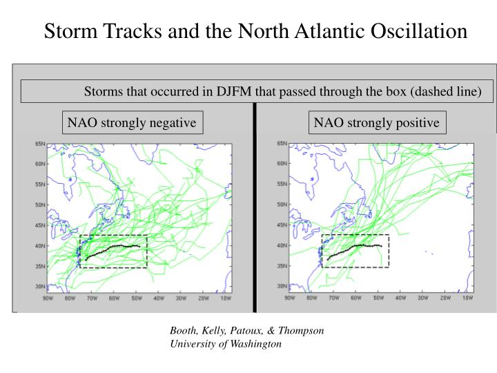 Storm Tracks and the North Atlantic Oscillation
