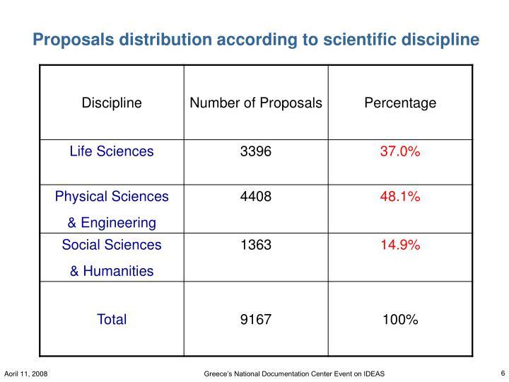 Proposals distribution according to scientific discipline