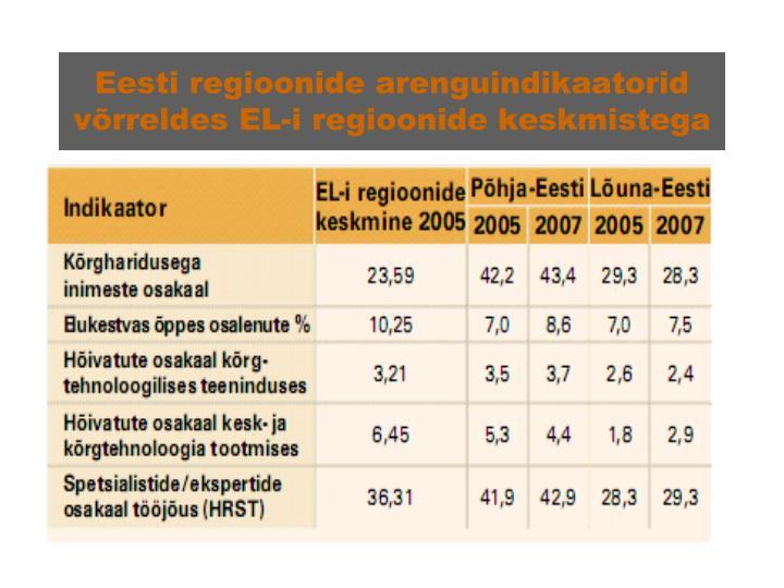 Eesti regioonide arenguindikaatorid võrreldes EL-i regioonide keskmistega