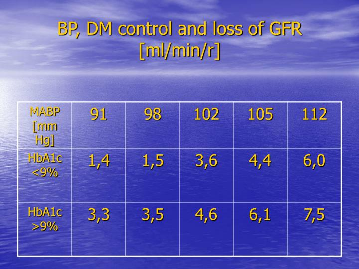 BP, DM control and loss of GFR [ml/min/r]