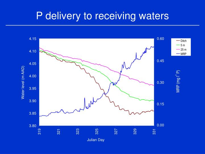 P delivery to receiving waters