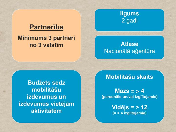 Partnerība