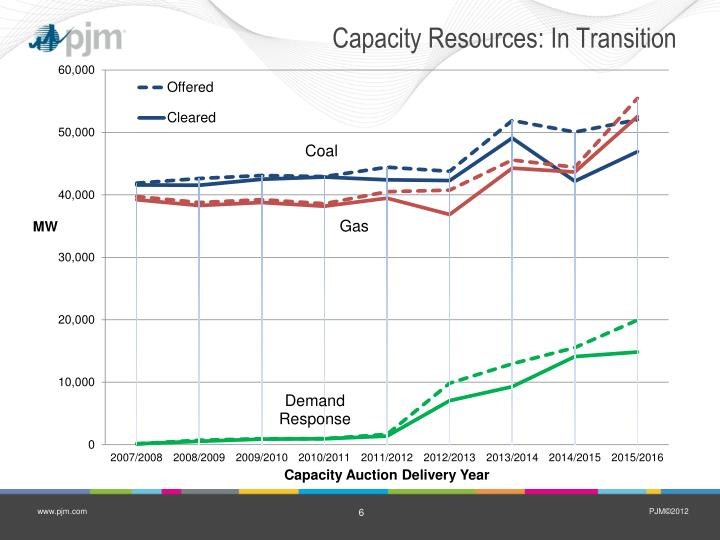 Capacity Resources: In Transition