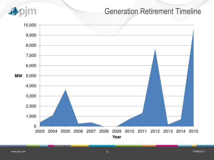 Generation Retirement Timeline