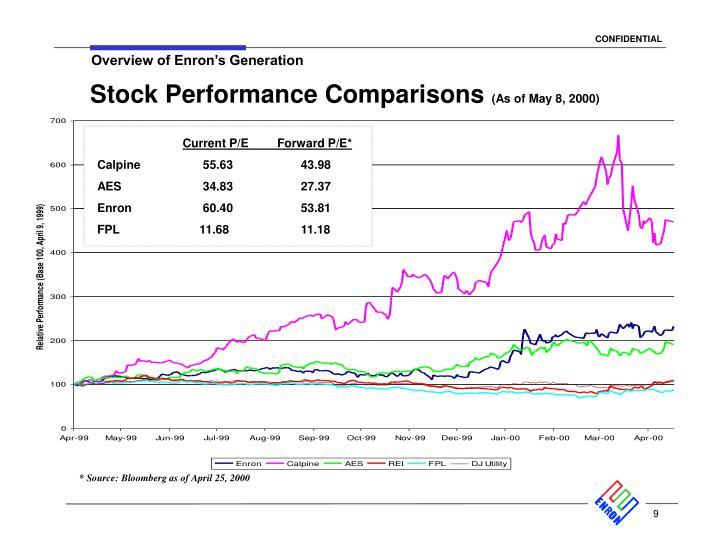 Stock Performance Comparisons