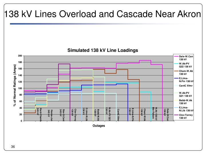 138 kV Lines Overload and Cascade Near Akron