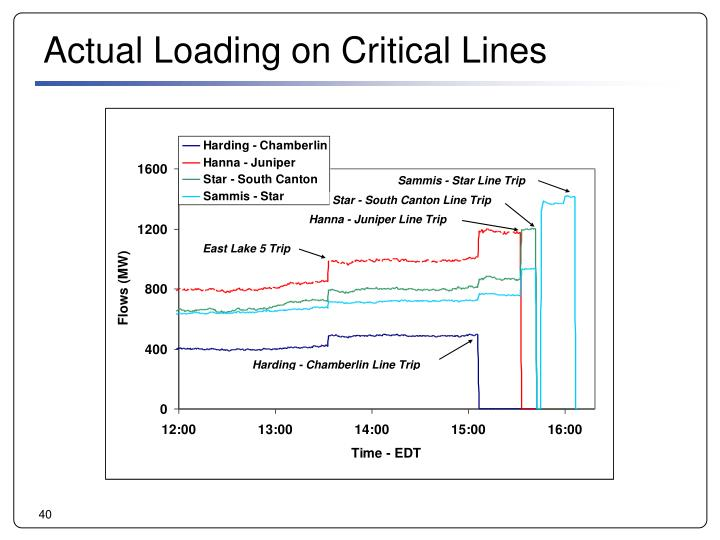 Actual Loading on Critical Lines