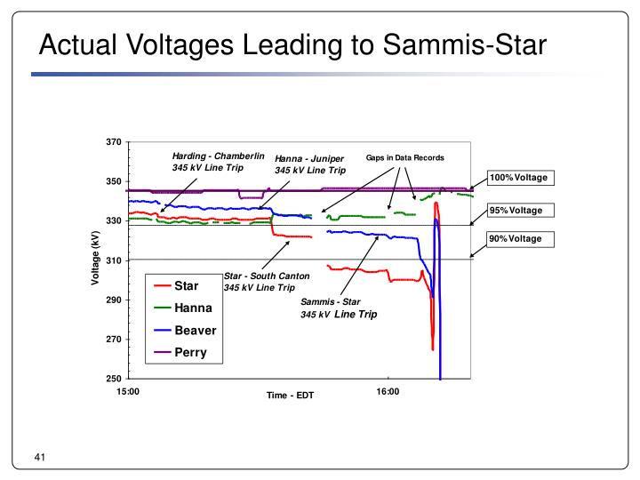 Actual Voltages Leading to Sammis-Star