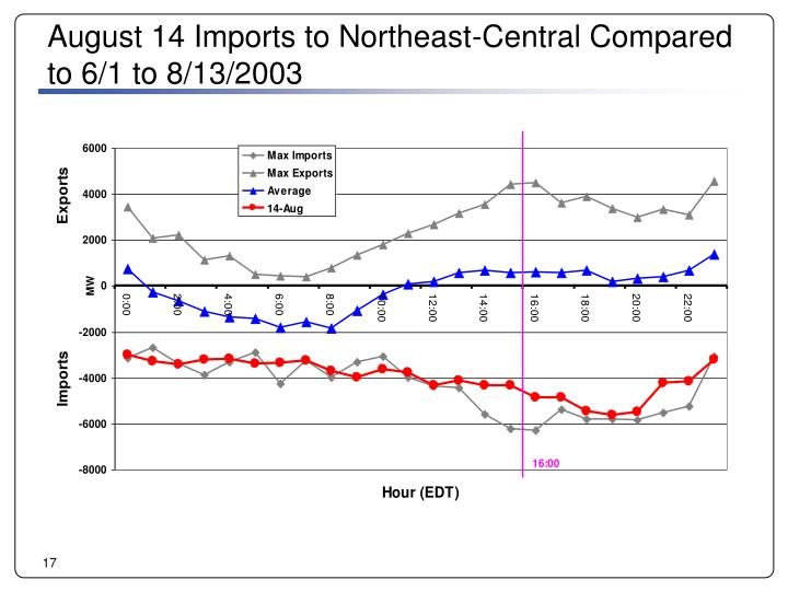 August 14 Imports to Northeast-Central Compared to 6/1 to 8/13/2003