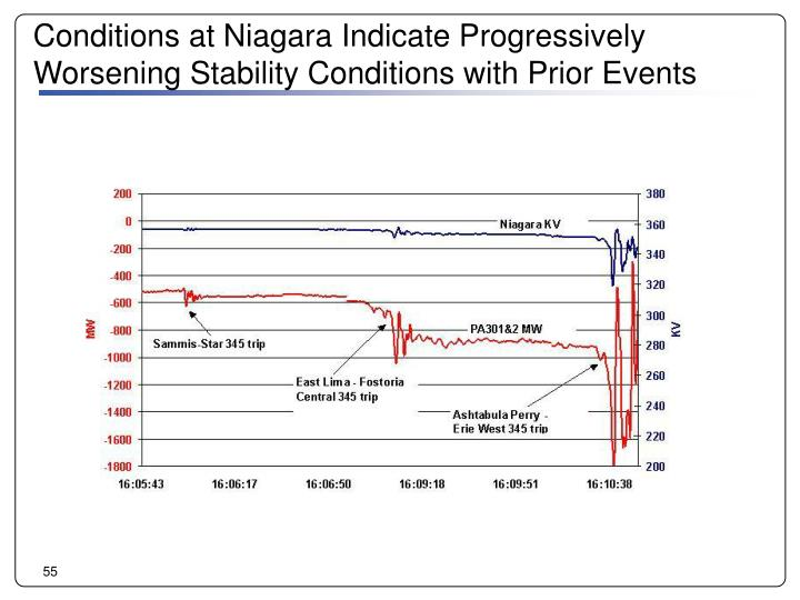 Conditions at Niagara Indicate Progressively Worsening Stability Conditions with Prior Events