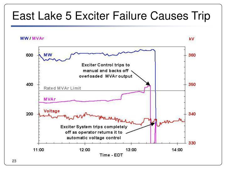 East Lake 5 Exciter Failure Causes Trip