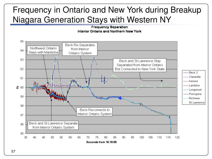 Frequency in Ontario and New York during Breakup