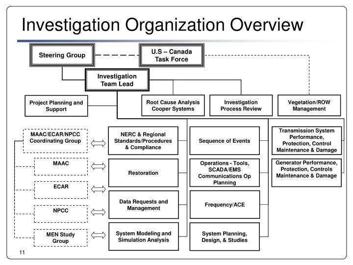 Investigation Organization Overview