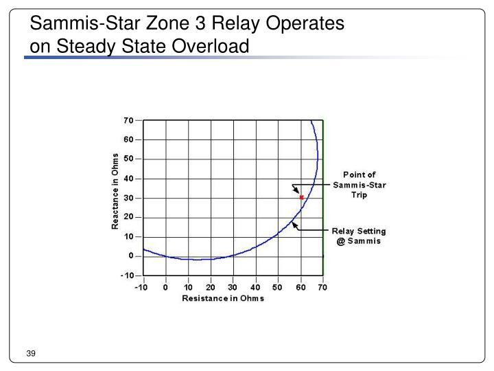 Sammis-Star Zone 3 Relay Operates