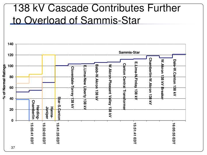 138 kV Cascade Contributes Further