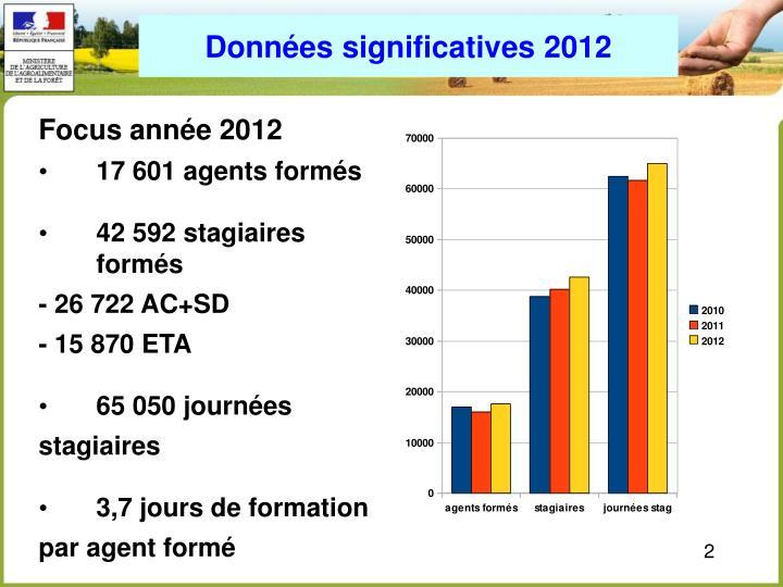 Données significatives 2012