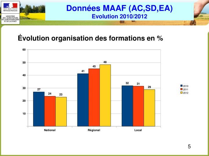 Données MAAF (AC,SD,EA)