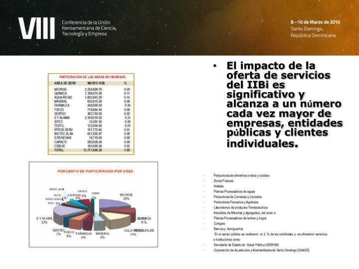 El impacto de la oferta de servicios del IIBi es significativo y alcanza a un n