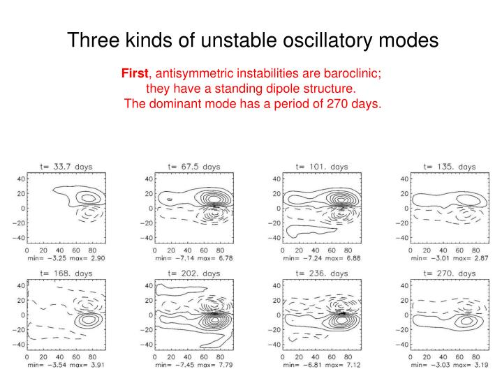Three kinds of unstable oscillatory modes