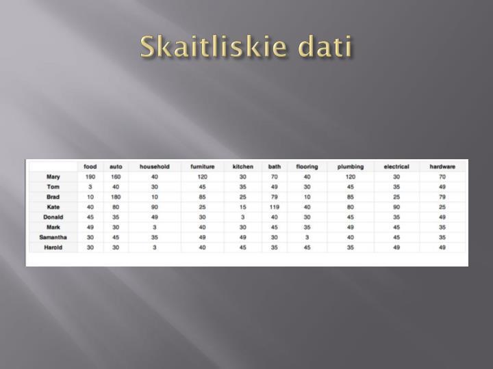 Skaitliskie dati