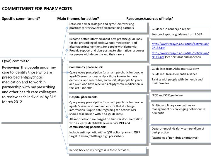 COMMITTMENT FOR PHARMACISTS