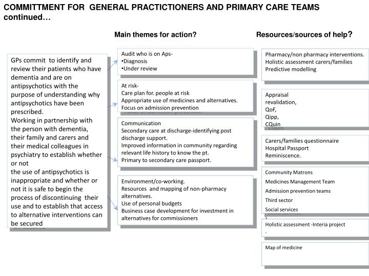 COMMITTMENT FOR  GENERAL PRACTICTIONERS AND PRIMARY CARE TEAMS continued…