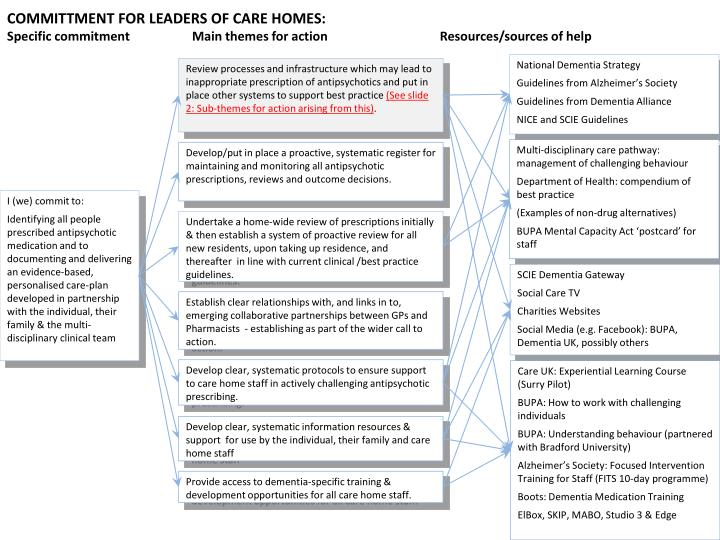 COMMITTMENT FOR LEADERS OF CARE HOMES: