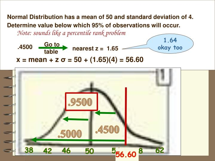 Normal Distribution has a mean of 50 and standard deviation of 4.