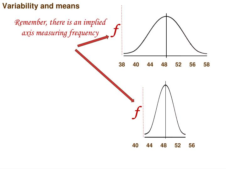 Variability and means