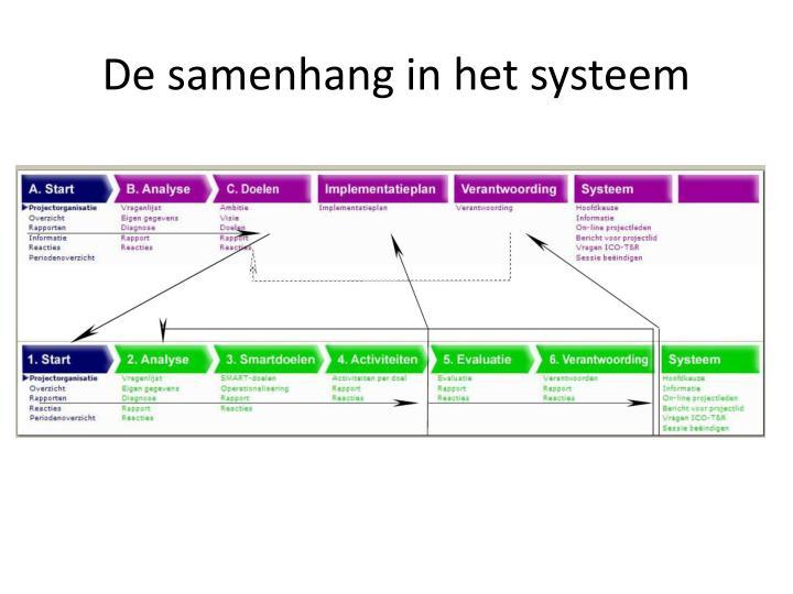 De samenhang in het systeem